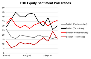 Graph of all series for the TDC Equity Sentiment Poll