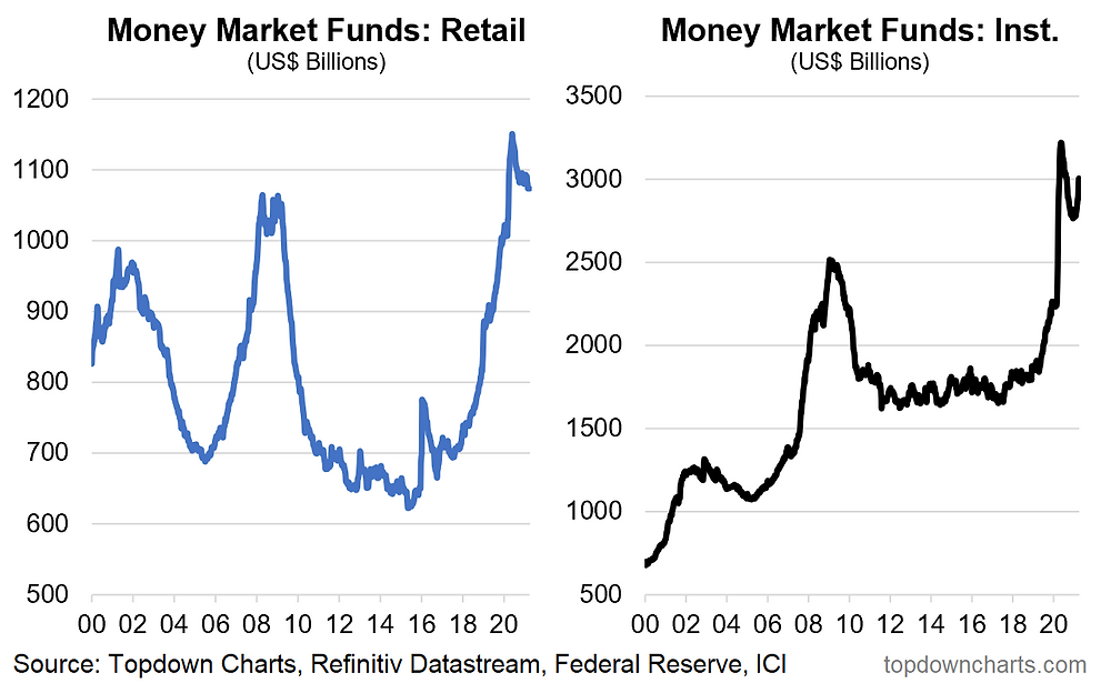 chart of cash parked in money market mutual funds