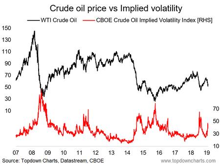 Crude Oil Volatility Spike - A Classic Contrarian Signal