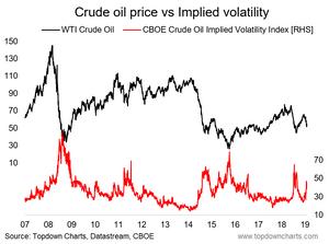 WTI crude oil vs implied volatility - contrarian signal