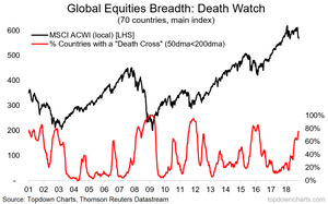 global equities breadth - death cross
