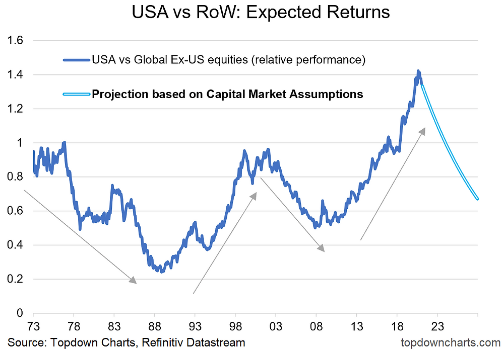 chart of global vs US equity relative performance
