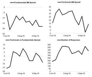 Various other charts of indicators from the equity sentiment poll