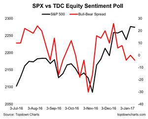 sentiment poll bull bear spread vs the S&P500