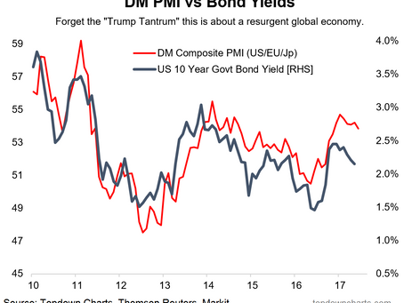 ChartBrief 88 - Global flash PMI enters into a downtrend, what's next?
