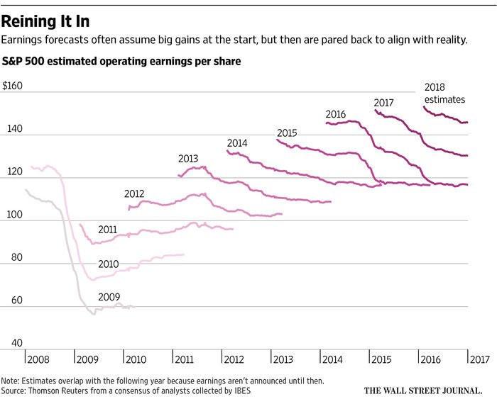 S&P500 earnings forecast chart