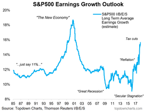 Long term expected S&P500 earnings growth