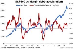 Margin debt acceleration chart