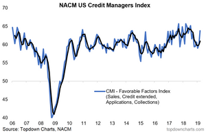 credit managers index graph