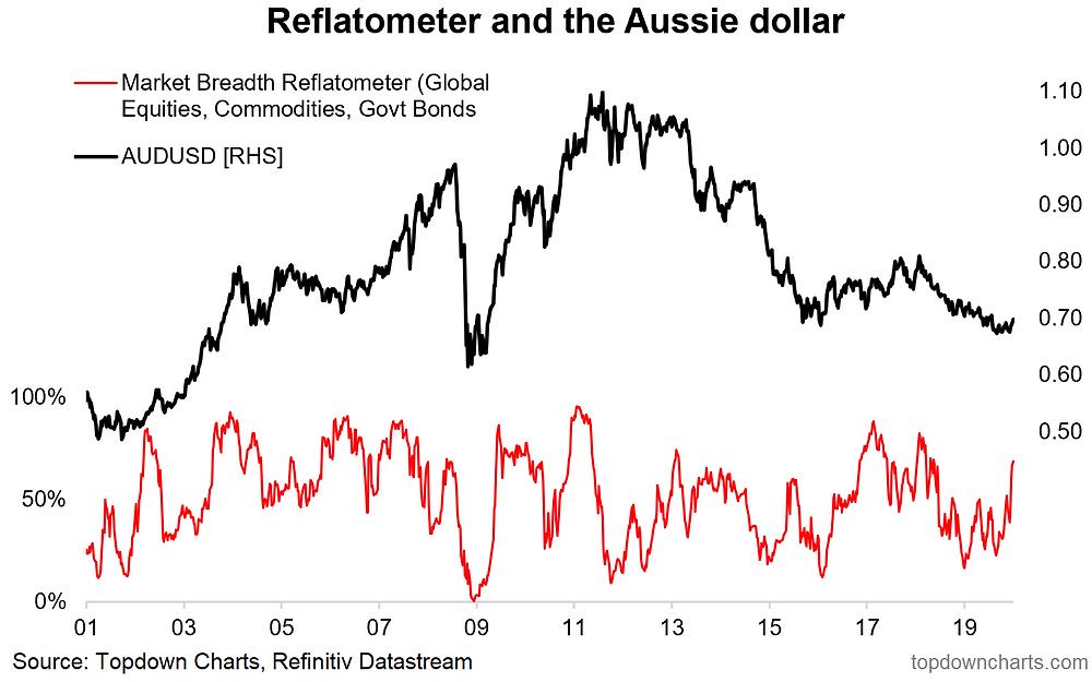 aussie dollar and reflation