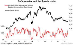 aussie dollar and reflation