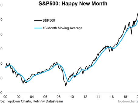 Weekly S&P 500 #ChartStorm - 6 July 2020
