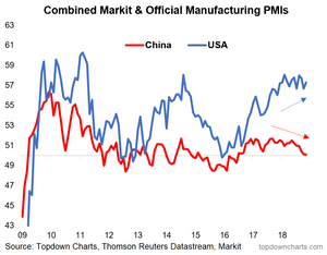 China vs US economic outlook - manufacturing PMI