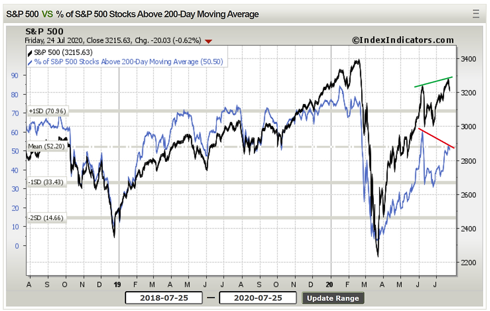 chart of S&P 500 bearish breadth divergence