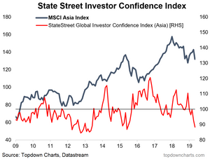Asian investor confidence index