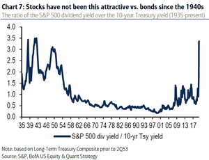 chart of US equities dividend yields vs bond yields