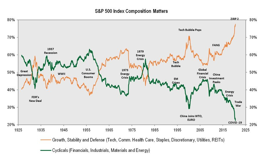 S&P500 index composition chart cyclicals vs stables