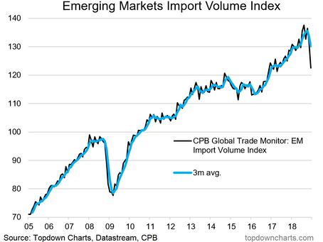 Emerging Market Imports Crash