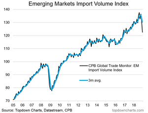 Emerging markets import volumes crash in December