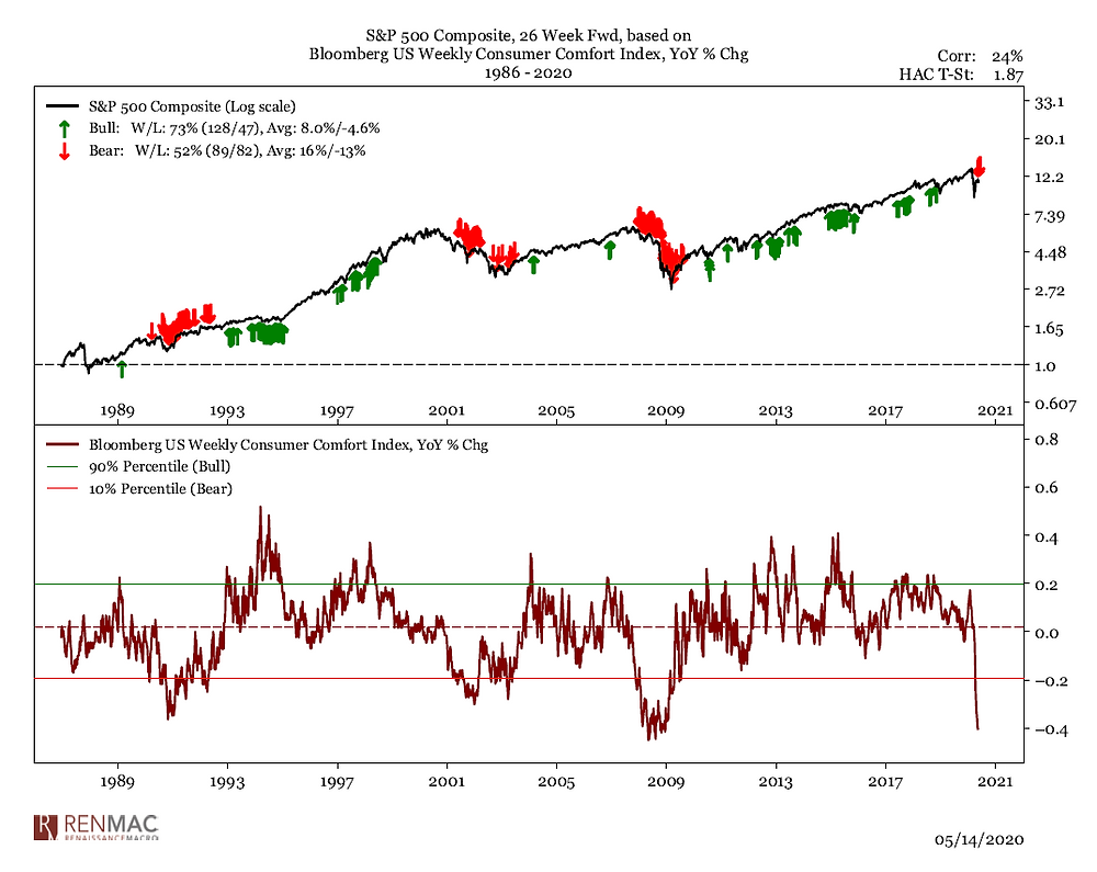 chart of consumer comfort index vs the stockmarket - trading signal