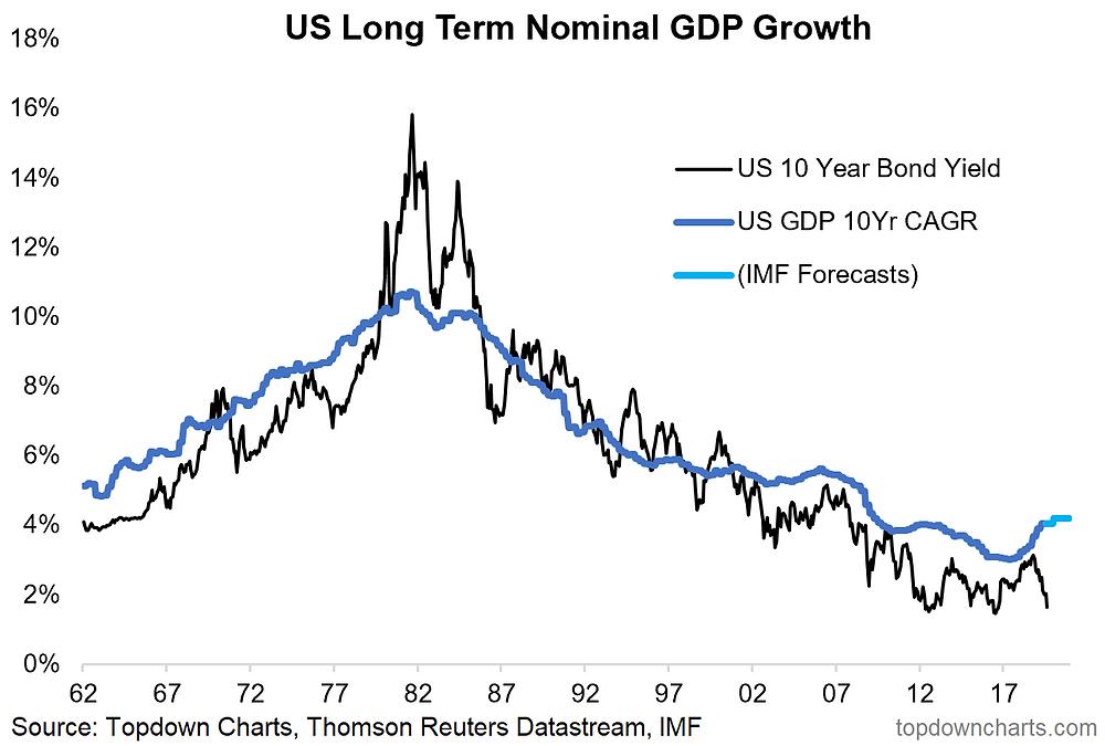 US 10-year bond yield vs long term nominal GDP growth