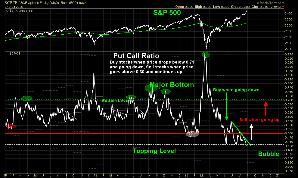 chart of put call ratio and tactical market timing signals