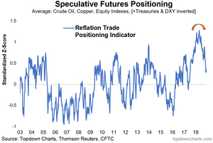 speculative futures positioning - the reflation trade