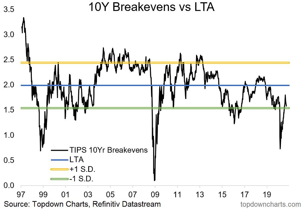 chart of TIPS breakevens