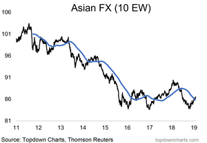 Asian currencies index breaking out post-Fed