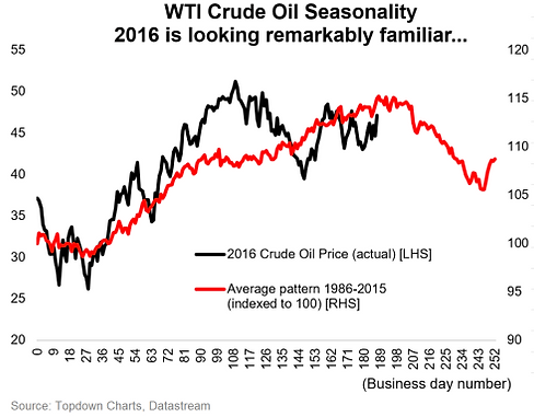 how to get crude oil