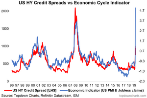 Credit Spreads and the Economic Cycle