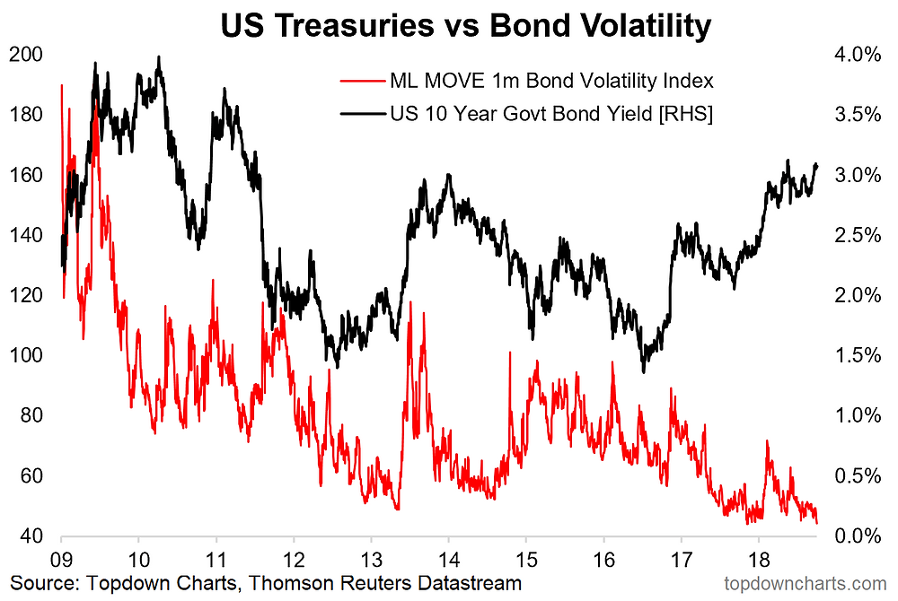 fixed income implied volatility chart