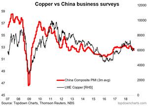 China PMIs vs copper price
