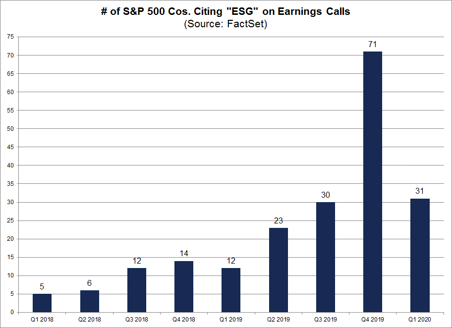 ESG mentions on corporate earnings calls chart