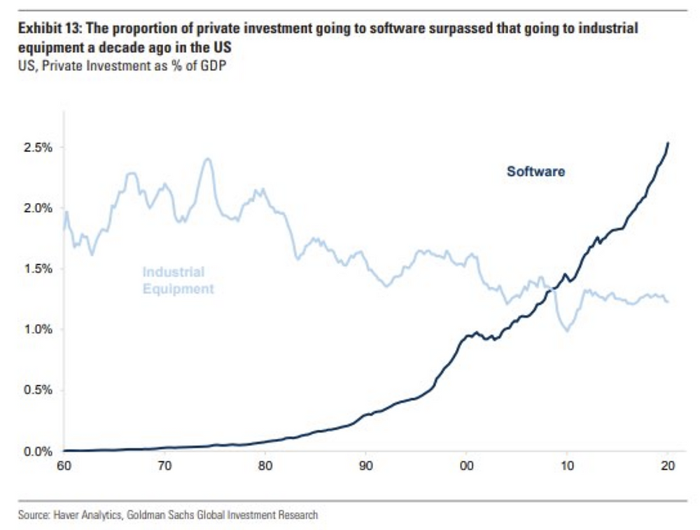 chart of capex by US firms on software vs hardware