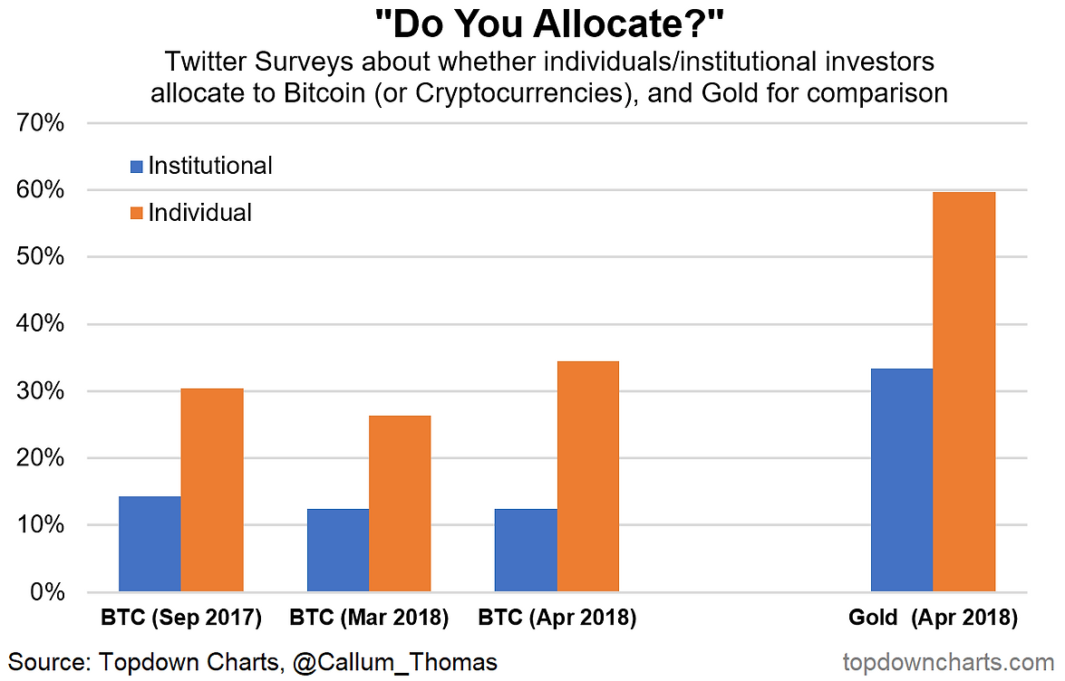 My feed harvest as a fun weekend activity i decided to dust off some of my various experimental bitcoin market indicator charts to see if they can help shed any light on biocorpaavc Image collections