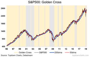 S&P500 golden cross chart