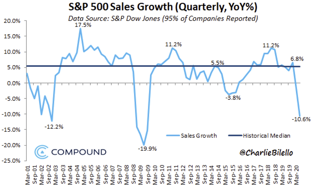chart of S&P 500 sales growth