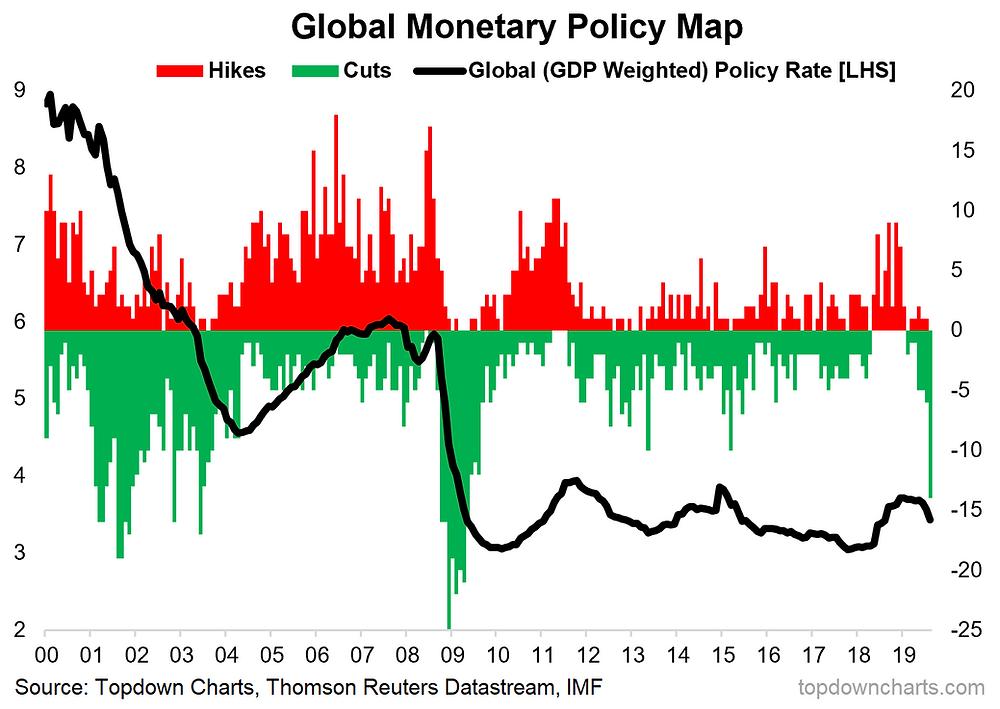 global monetary policy pivot