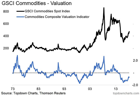 Chart Of The Week: Commodity Valuations