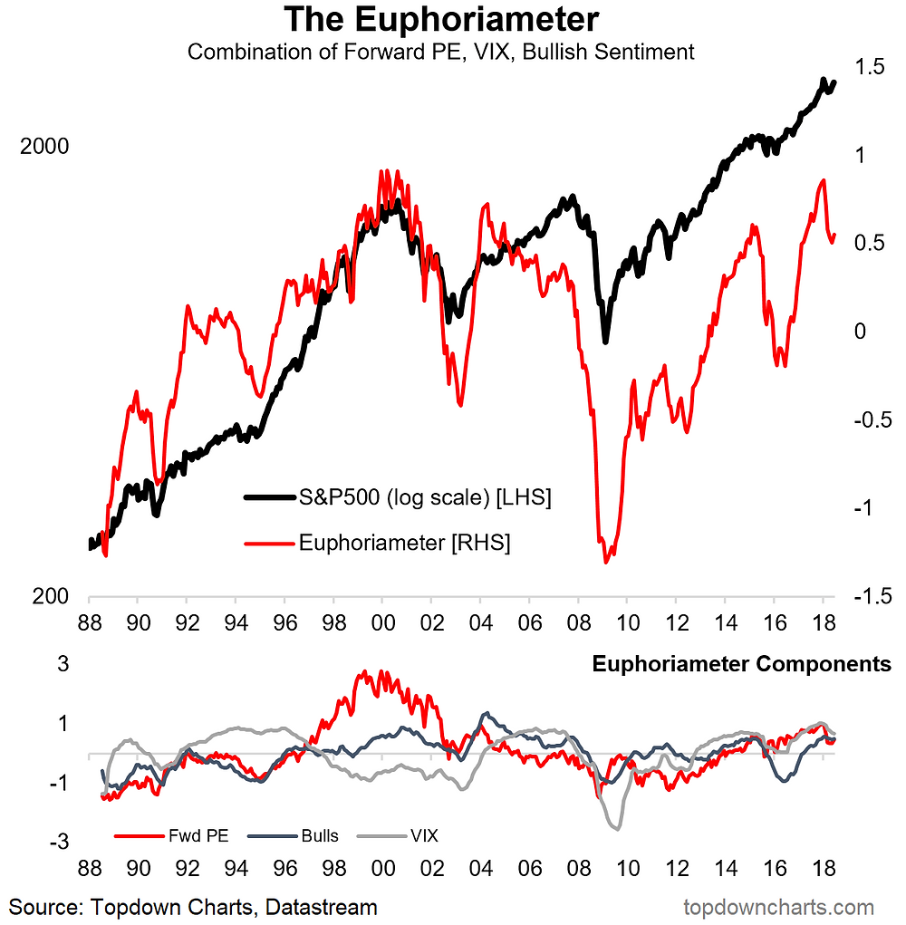 euphoriameter - a composite measure of investor sentiment on the S&P500