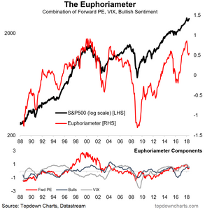 euphoriameter composite investor sentiment indicator for the S&P500