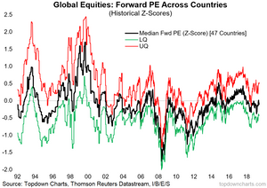 global equity market valuations