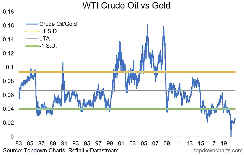 chart of crude oil vs gold - non consensus trade idea