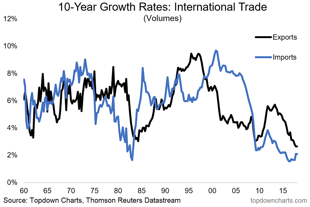 Long term growth in exports and imports