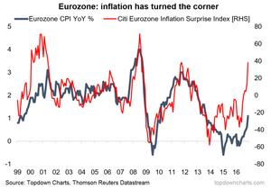 chart of eurozone inflation