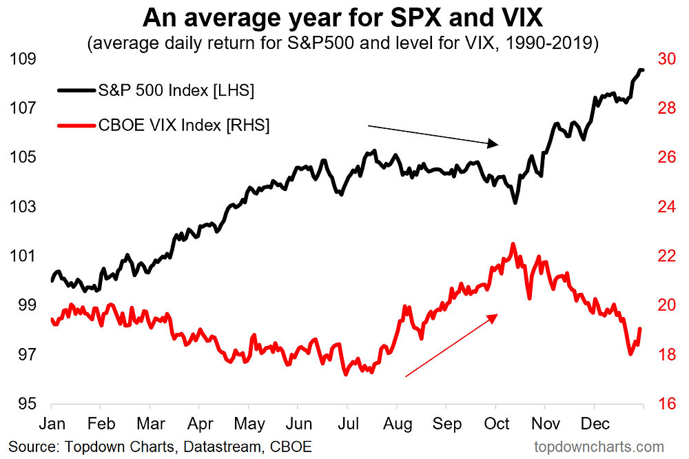 chart of S&P500 and VIX seasonal map
