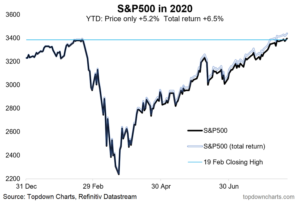 chart of YTD performance for the S&P500
