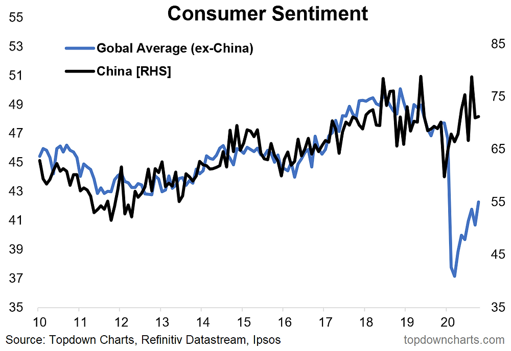chart shows china and rest of world consumer sentiment