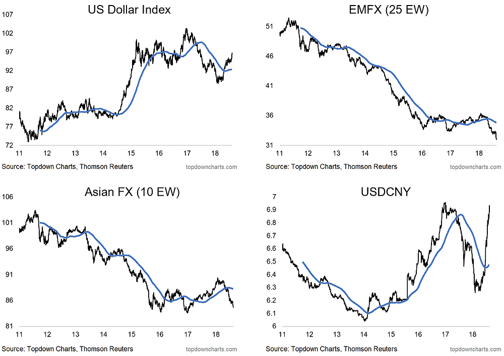 chart of US dollar index, emerging market currency index, Asian FX index, and USDCNY graphs